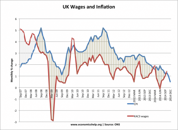 cpi-wages
