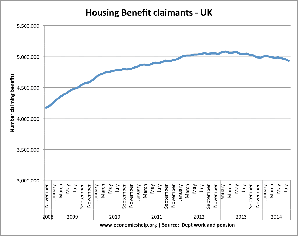 housing-benefits-number