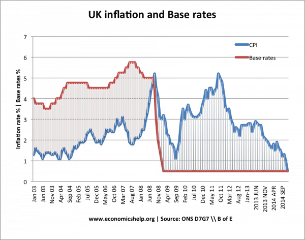 Inflation Base Rates Since 03