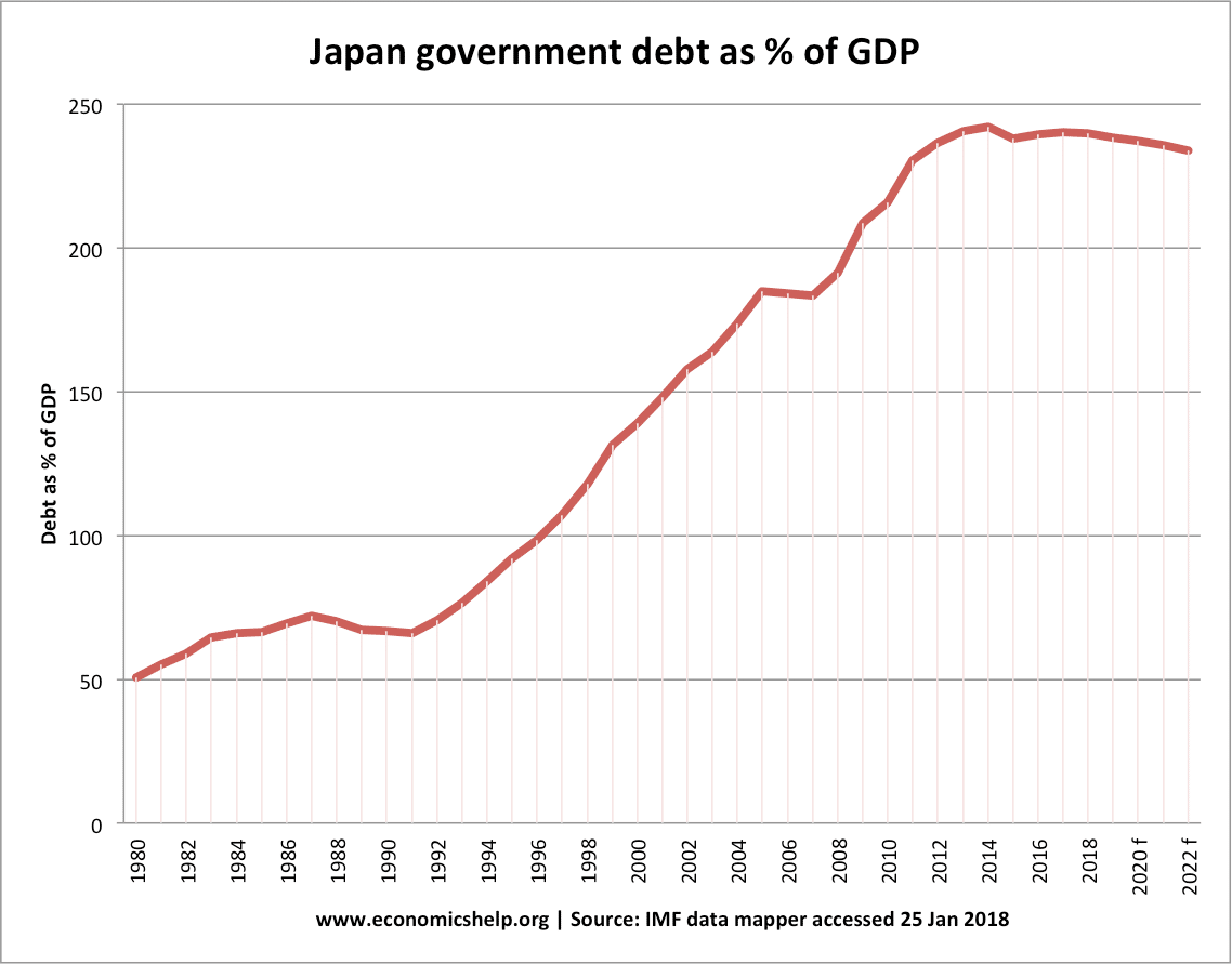 japanese national debt | economics help