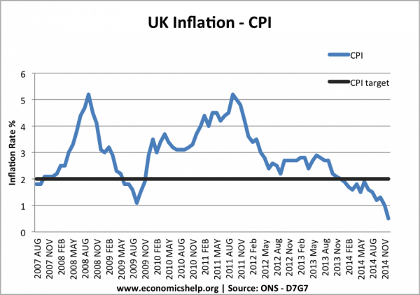 monthly-inflation-cpi