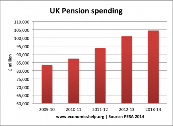 pension-spending-uk
