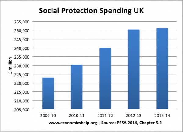 Benefit spending in the UK