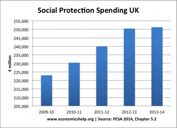 social-protection