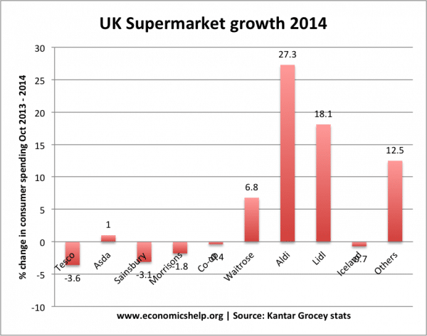 uk grocery market competition or a price war Of the entire uk grocery market  as a result of the increased competition  if they call a truce in their price war and differentiate.
