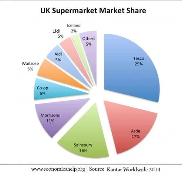 uk-supermarket-share