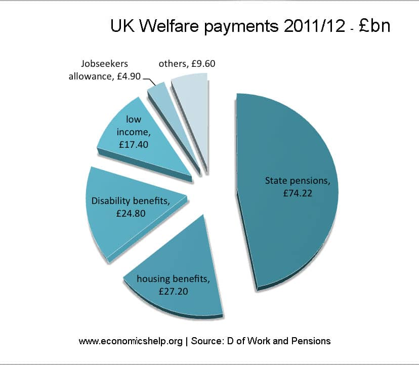 What does the government spend its money on? | Economics Help