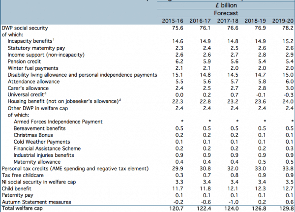 welfare-spending-obr