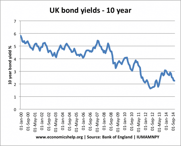 UK Bond Yields Explained