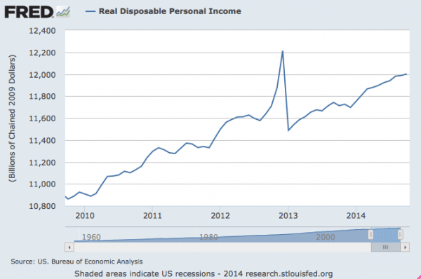 real-disposable-income