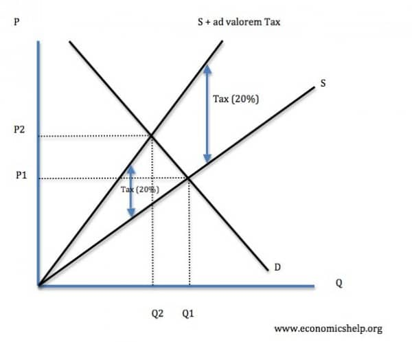 What is Ad Valorem Tax?