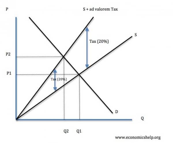 Ad valorem tax | Economics Help