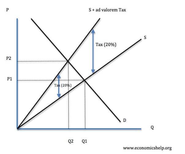 Tax-ad-valorem