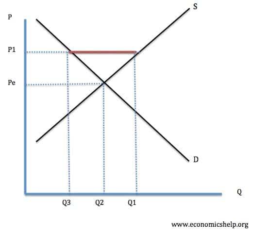 disequilibrium-price-above