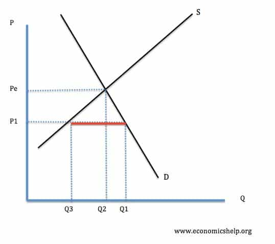 how to find market equilibrium price