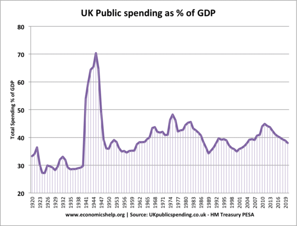 government-spending-percent-gdp-1920-2020
