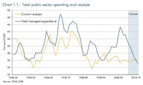 government-spending-percent-gdp-obr-14