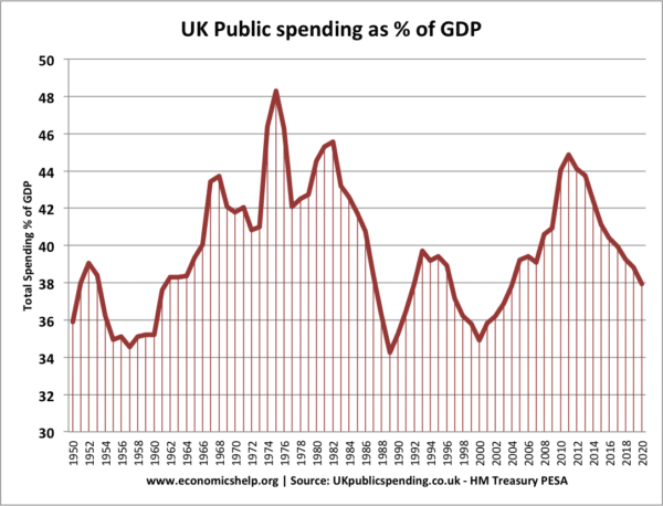 government-spending-percent-gdp-post-war