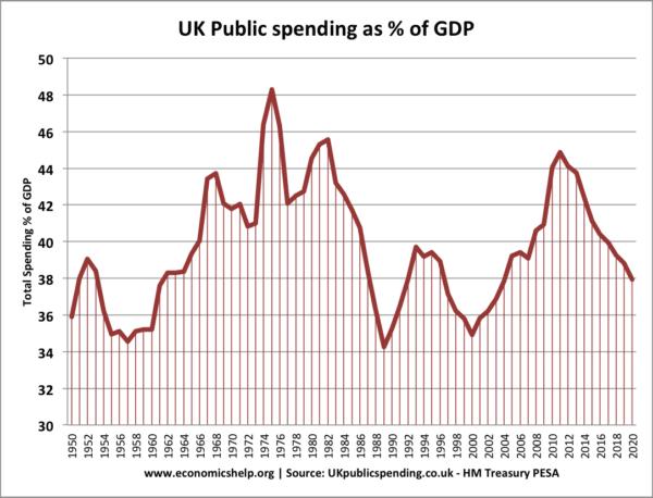 government-spending-percent-gdp-post-war