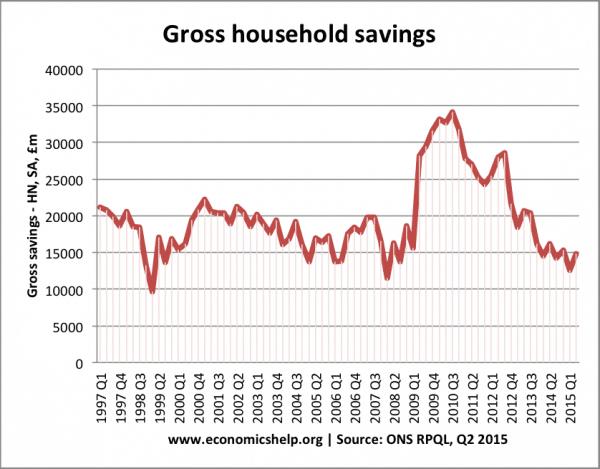 gross-savings-since-97-rpql