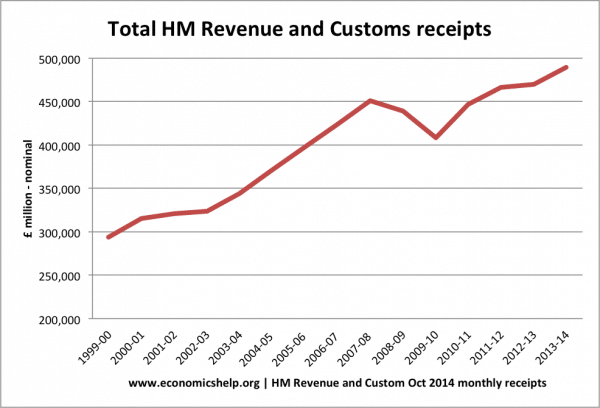 hm-revenue-tax