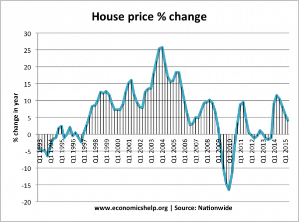 UK Housing Market Stats and Graphs