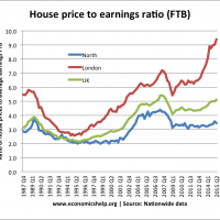 house-price-to-earnings-ratio