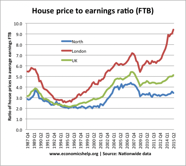 https://www.economicshelp.org/wp-content/uploads/2014/12/house-price-to-earnings-ratio-600x536.png