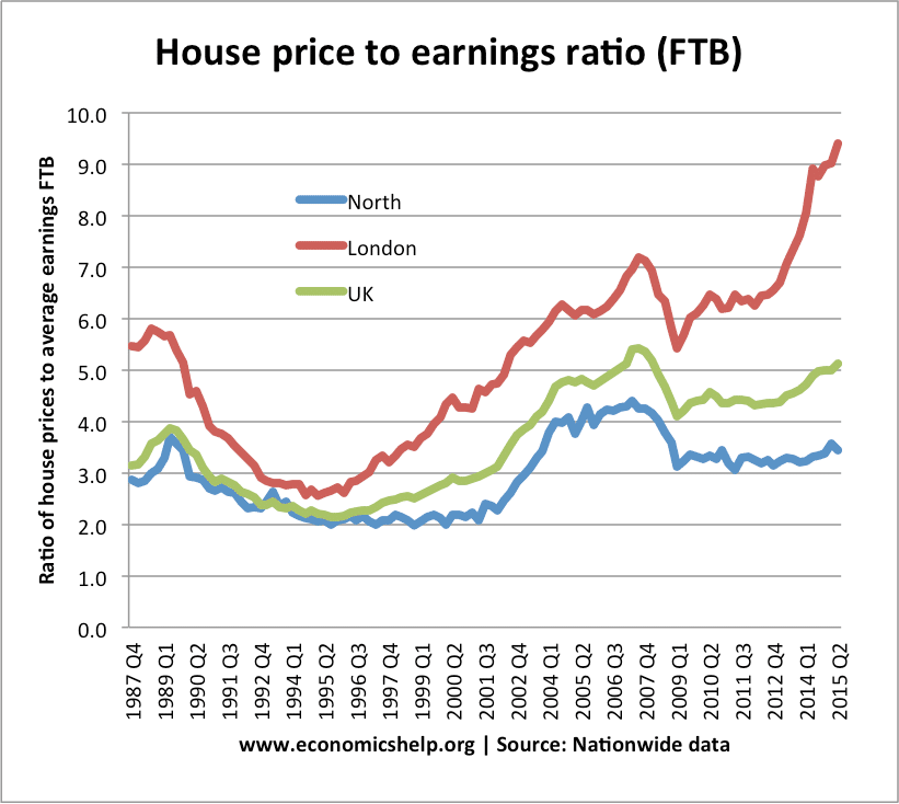 impact of recession on uk housing prices Effects as real estate is often used as collateral for loans, changes in real  the  existence of bubbles in uk house prices over the period  1995 evolved from  recession to upswing (us), expansion to down swing (spain.