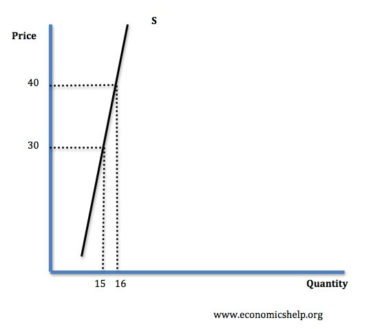 price elasticity and supply & demand essay The relative response of a change in quantity supplied to a change in price more  specifically the price elasticity of supply is the percentage change in quantity.