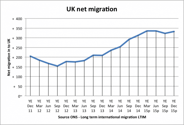 net-migration-uk