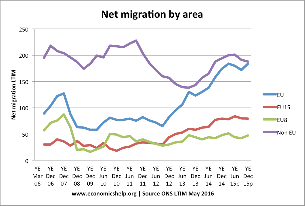 net-migration-by-area