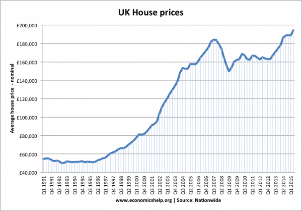 Uk House Price To Income Ratio And Affordability