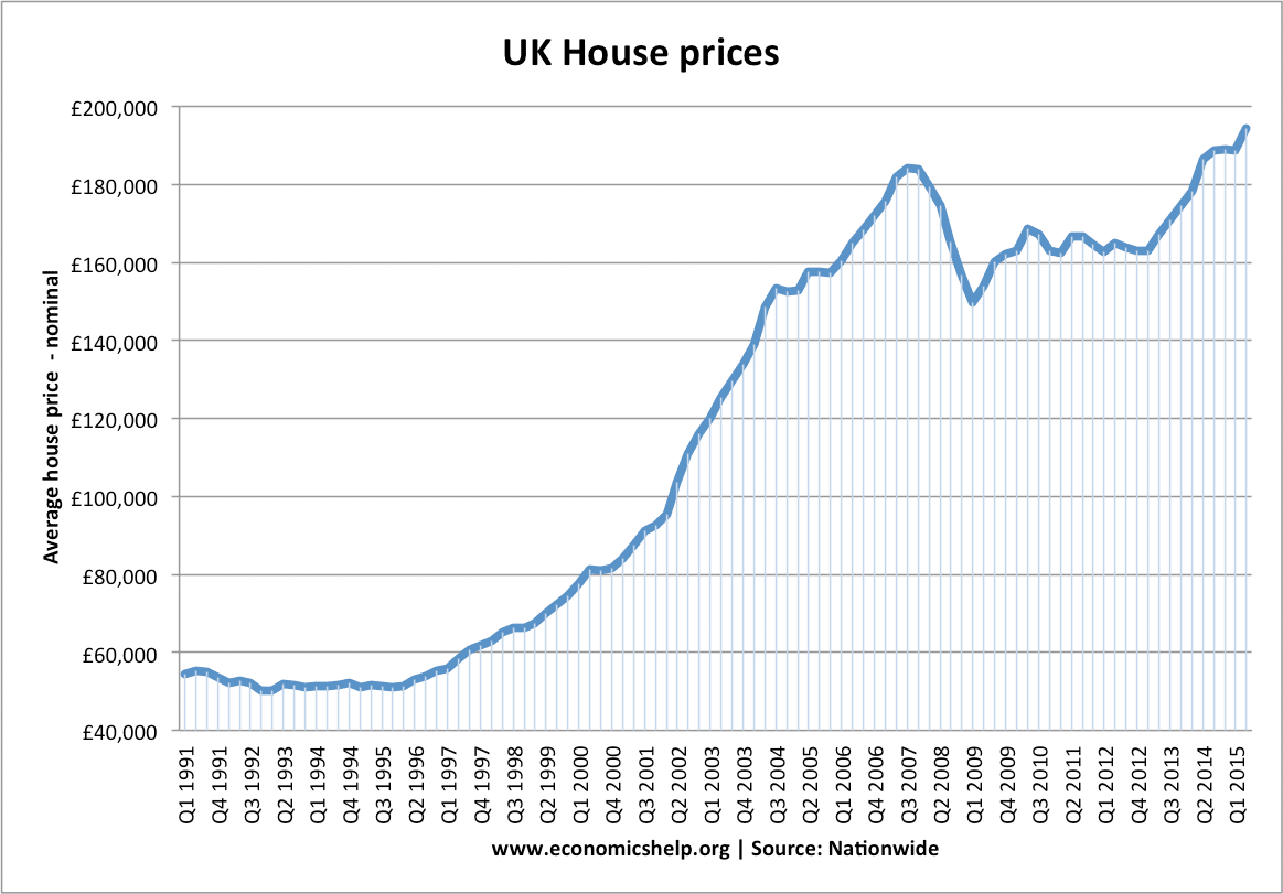 Definition Of The Housing Market Economics Help