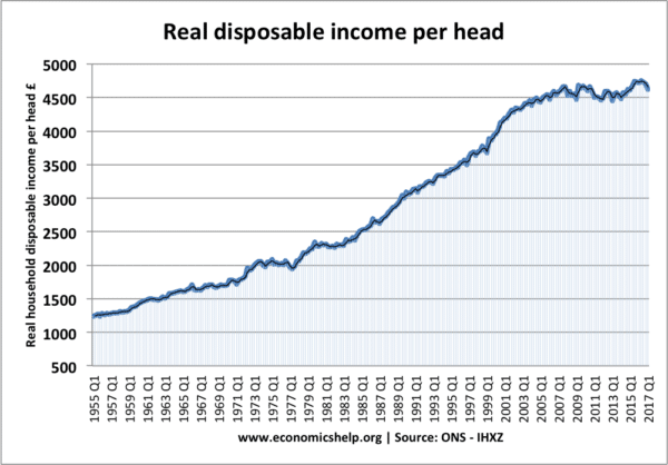 real-disposable-income-post-war-period
