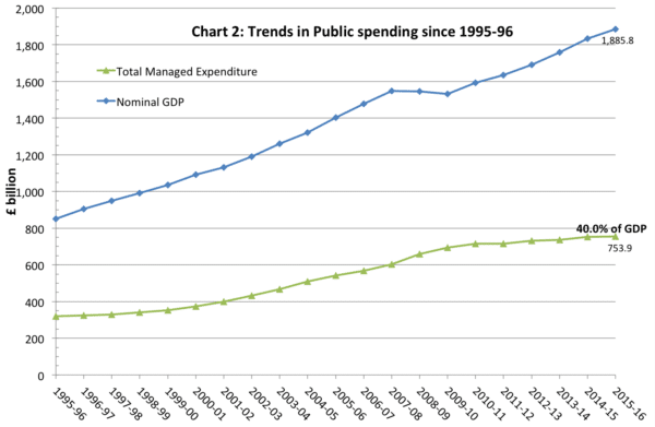 UK Government spending – real and as % of GDP