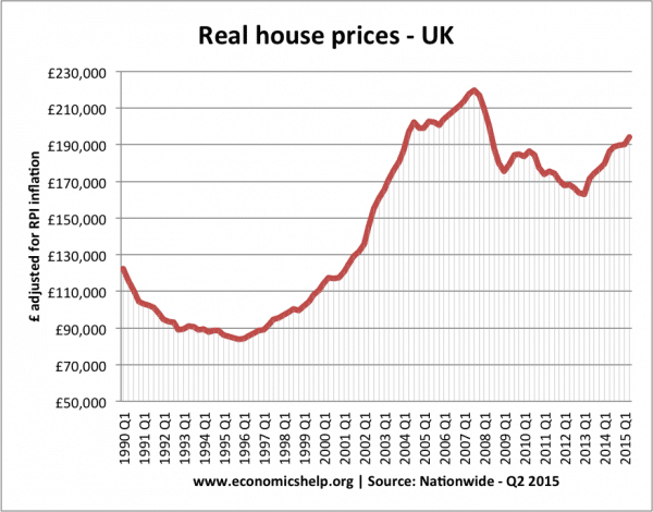 Increase Uk Property Prices Over The Past Year