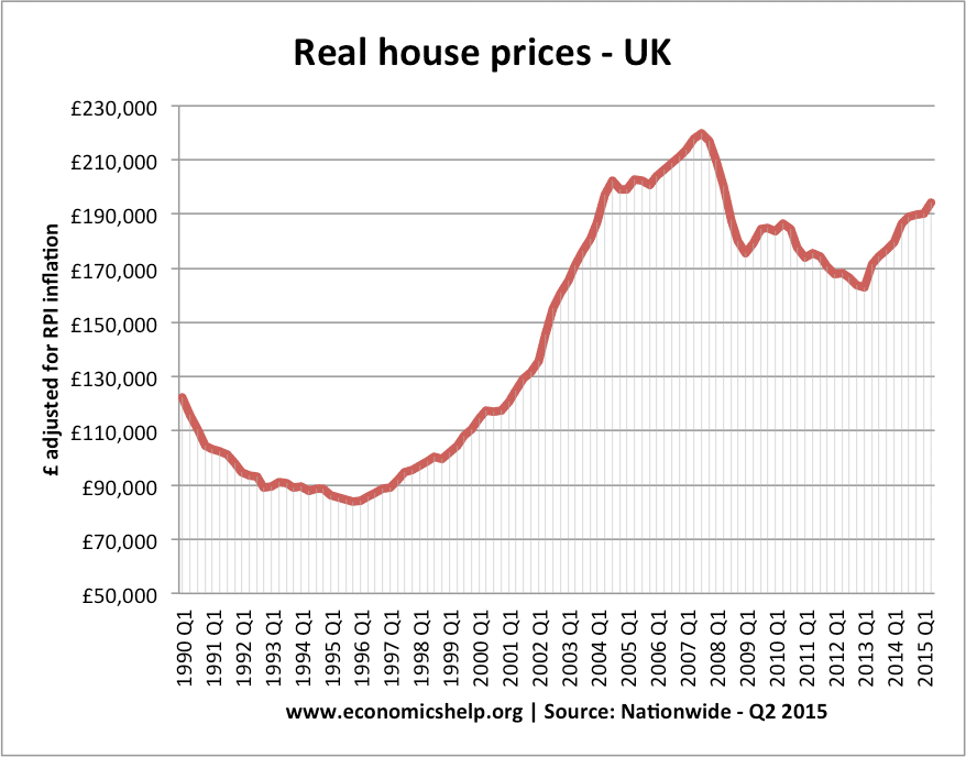 real-house-prices-91-uk