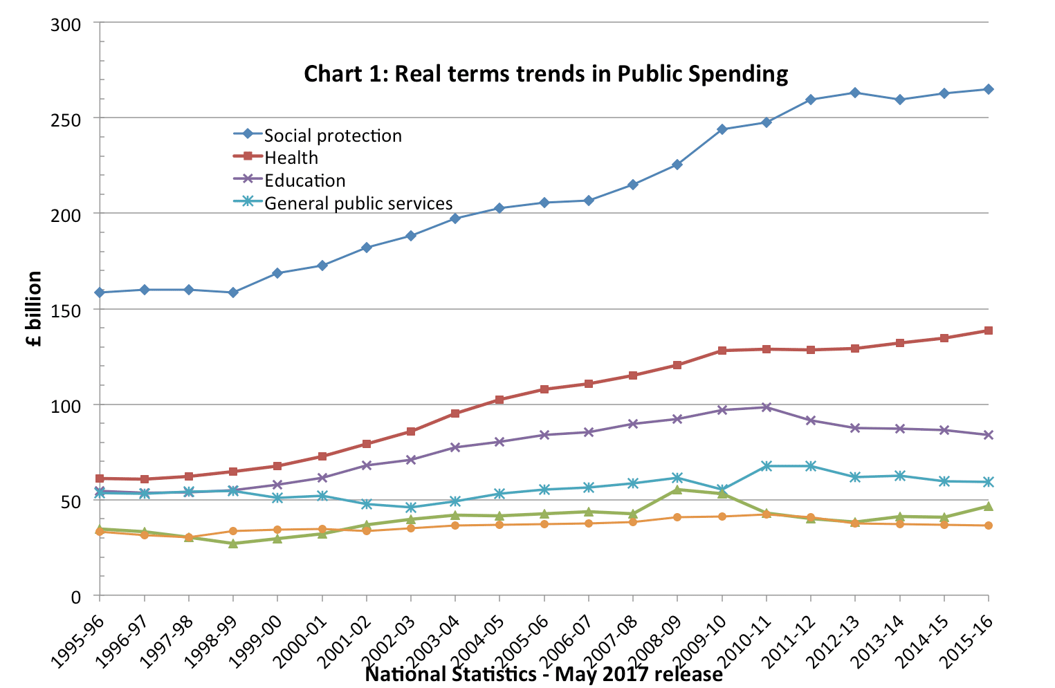Uk government spending real and as of gdp economics help real term trends in public spending geenschuldenfo Choice Image