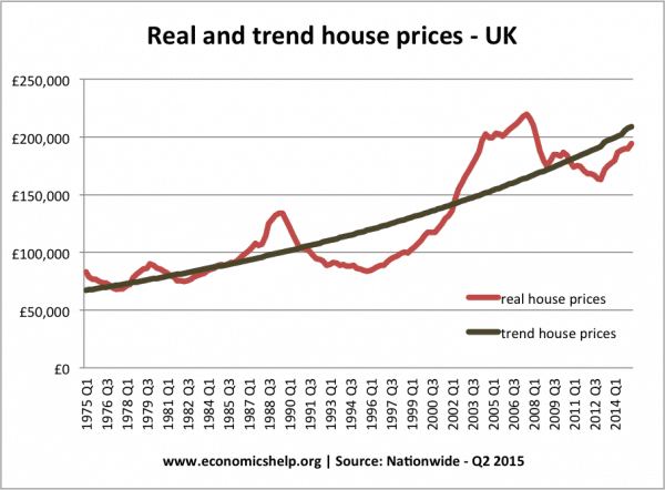 real-trend-house-prices
