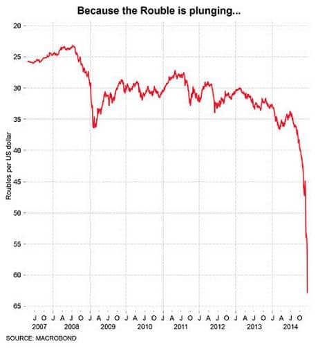 russia-rouble-independent