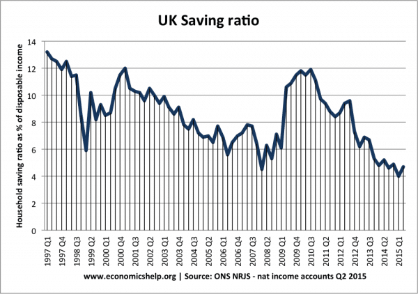 UK saving-ratio-since-97