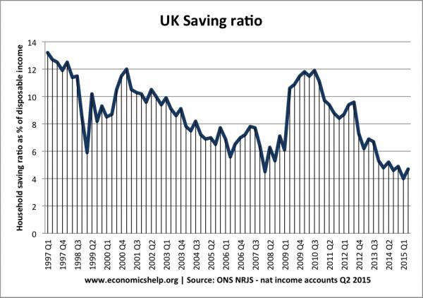 UK saving-ratio-since-97