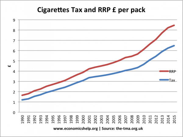 the effects of high taxes on tobacco Consequences of use: tobacco • leading cause of preventable death in the  united states  and tobacco use • higher taxes induce quitting, prevent  relapse.