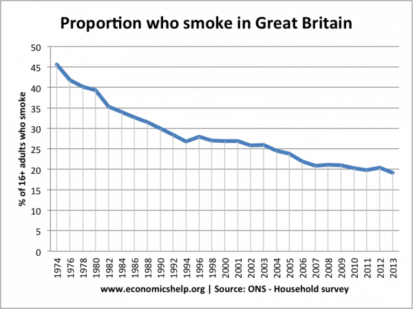Cigarette tax and smoking rates