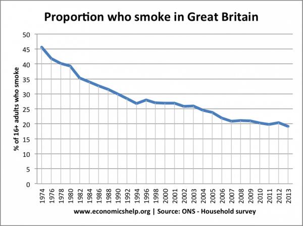 Policies To Reduce Smoking Economics Help