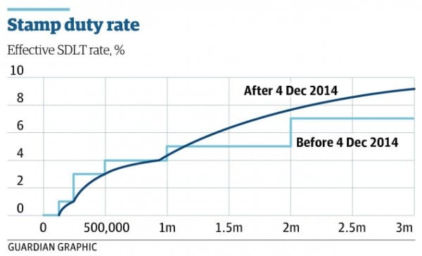 Cut in UK stamp duty