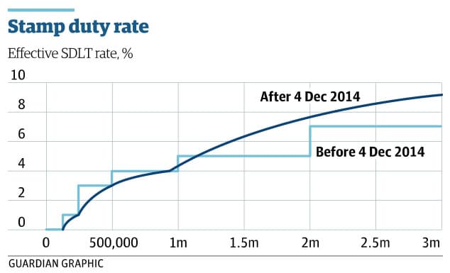 Stamp Duty On Home Loan
