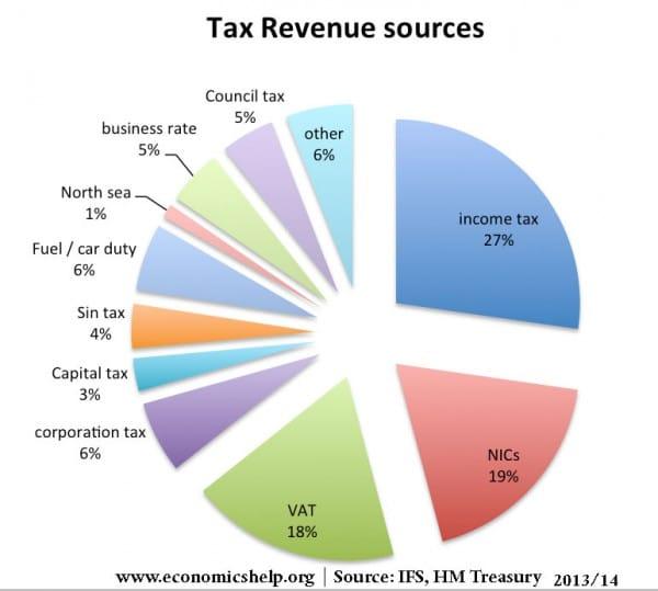 tax-pie-chart