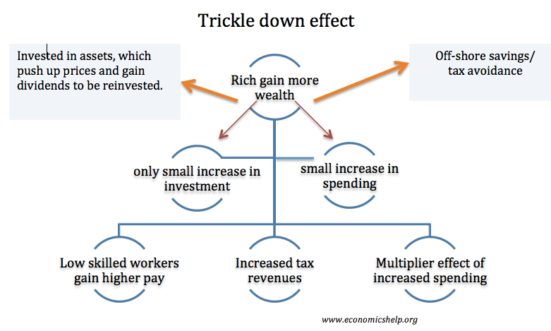 trickle-down-effect-criticism